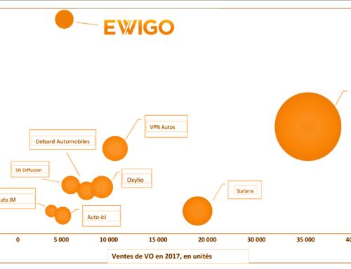 EWIGO, acteur incontournable du marché avec plus de 6.000 ventes de VO annuelles