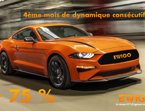 4ème mois de dynamique consécutif pour le réseau N°1 d'agences automobiles !